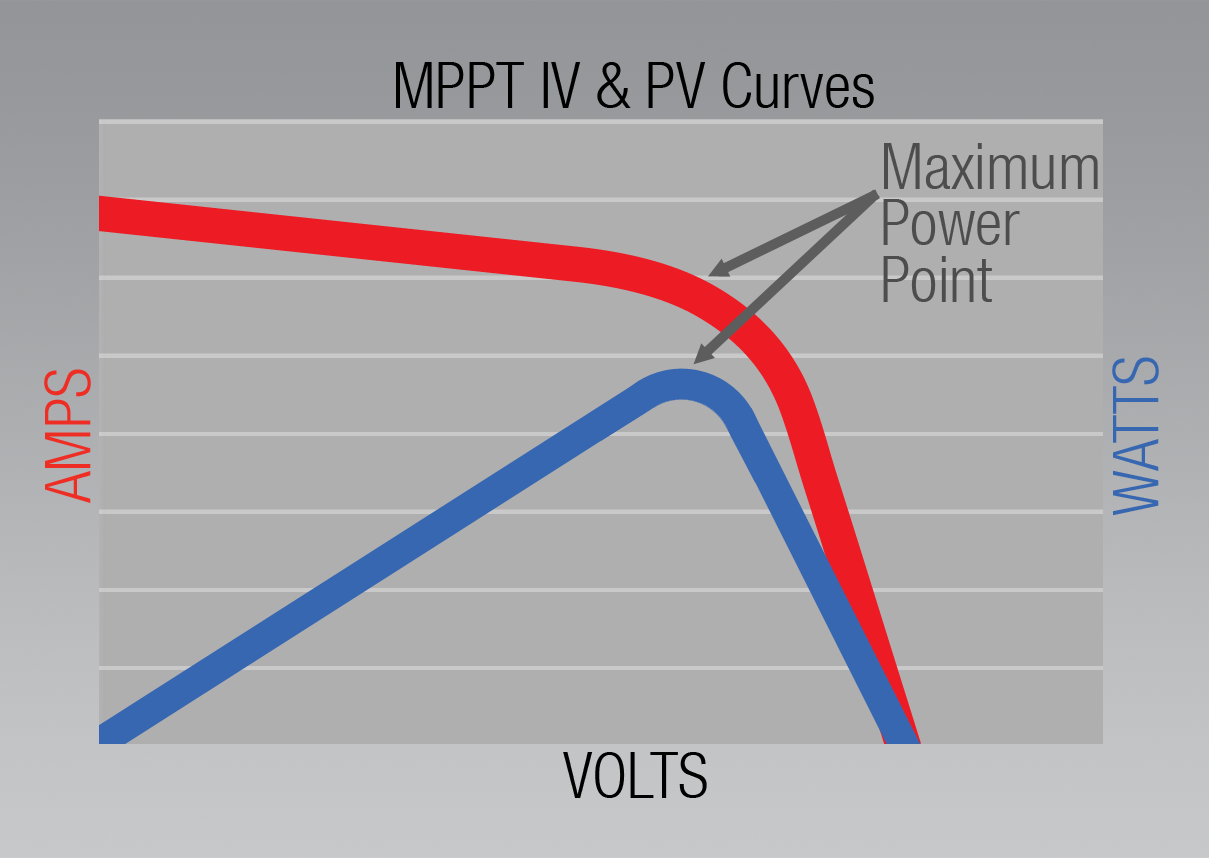 What Is Mppt About Solar Redarc Electronics Wiring Diagrams On How Work Panels The Principle That If Output From Cell Can Be Regulated To Voltage And Current Levels Needed Achieve A Power At This Point