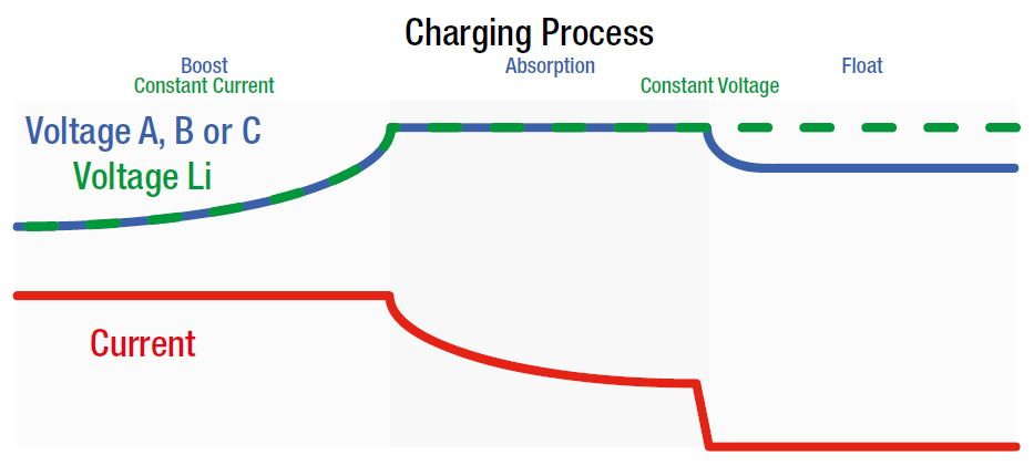 3 stage charging process: Power Easy Portable Dual Battery System