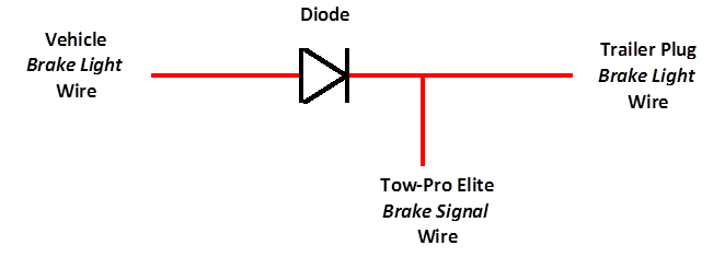 Trailer Diode Wiring Diagram - Product Wiring Diagrams • on 4 wire electrical diagram, 3 wire circuit diagram, wilson trailer parts diagram, 4 wire trailer hitch diagram, 4 wire trailer lighting, 4 wire trailer brake,